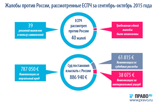 Complaints_against_Russia_ECHR_considered_2015_12_01